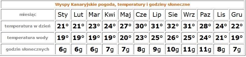 roczny rozkład temperatur